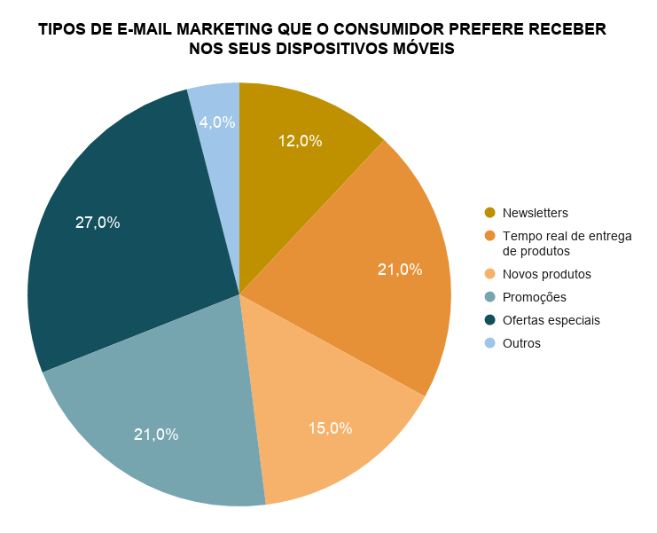 Tipos de e-email marketing