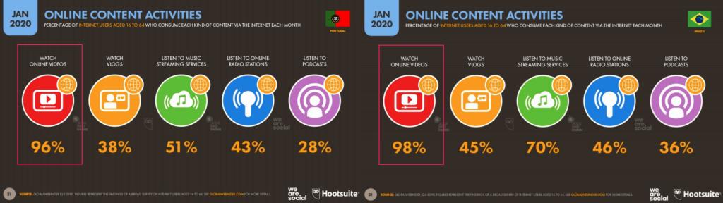 Edição de vídeo e a sua importância no Marketing Digital